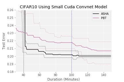 Massively Parallel Hyperparameter Optimization – Blog