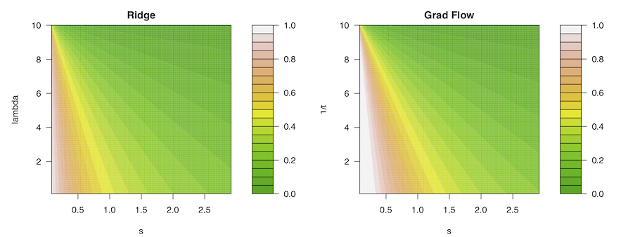 A Continuous-Time View of Early Stopping for Least Squares (or: How