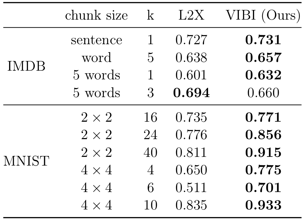 Explaining a Black-box Using Deep Variational Information Bottleneck