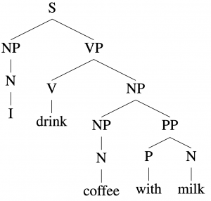 """The sentence """"I drink coffee with milk"""" and its parse."""